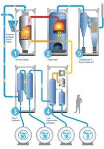 waste plastic process